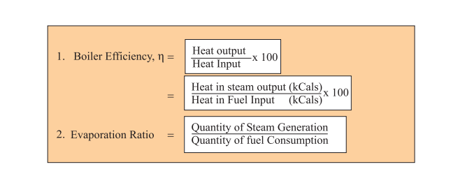 boiler efficiency,efficiency of a boiler,grade A boiler
